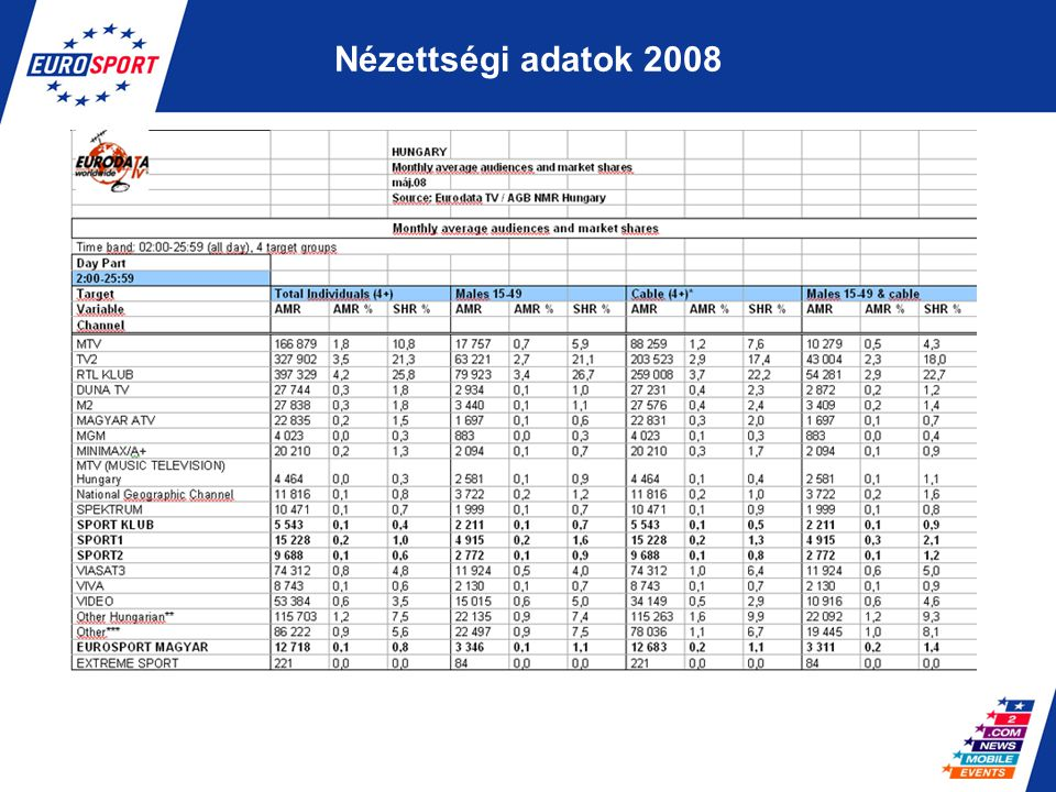 Nézettségi adatok 2008