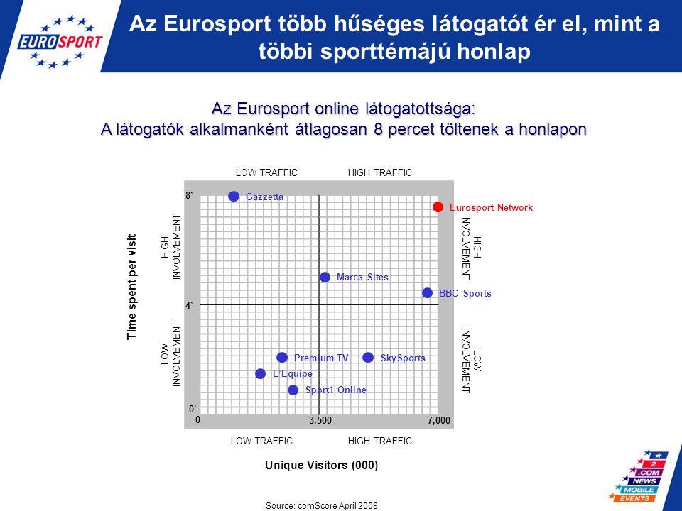 Az Eurosport több hűséges látogatót ér el, mint a többi sporttémájú honlap