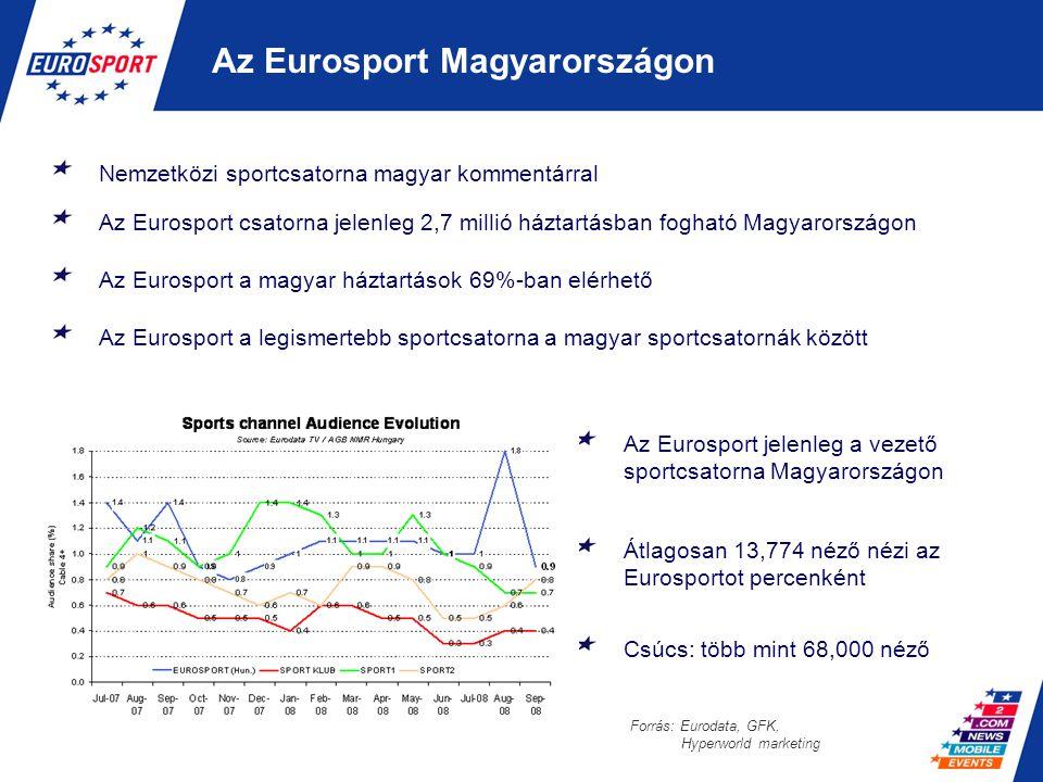Az Eurosport Magyarországon