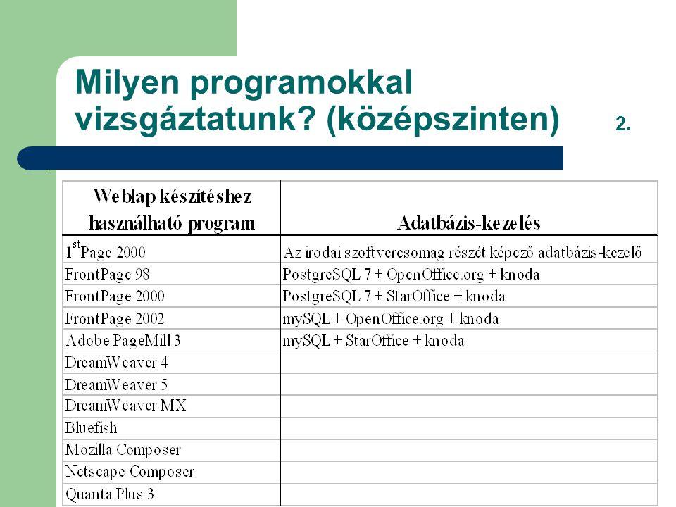 Milyen programokkal vizsgáztatunk (középszinten) 2.