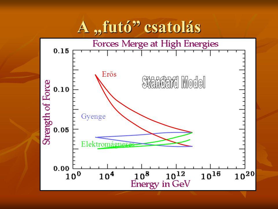 """A """"futó csatolás Erős Gyenge Elektromágneses Standard Model SUSY"""