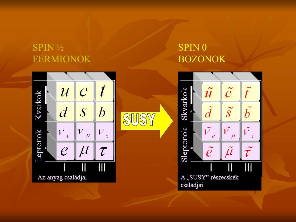 SUSY SPIN ½ FERMIONOK SPIN 0 BOZONOK Skvarkok Kvarkok Sleptonok