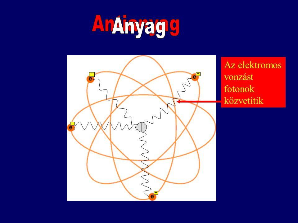 Antianyag - Anyag Anyag Az elektromos vonzást fotonok közvetítik