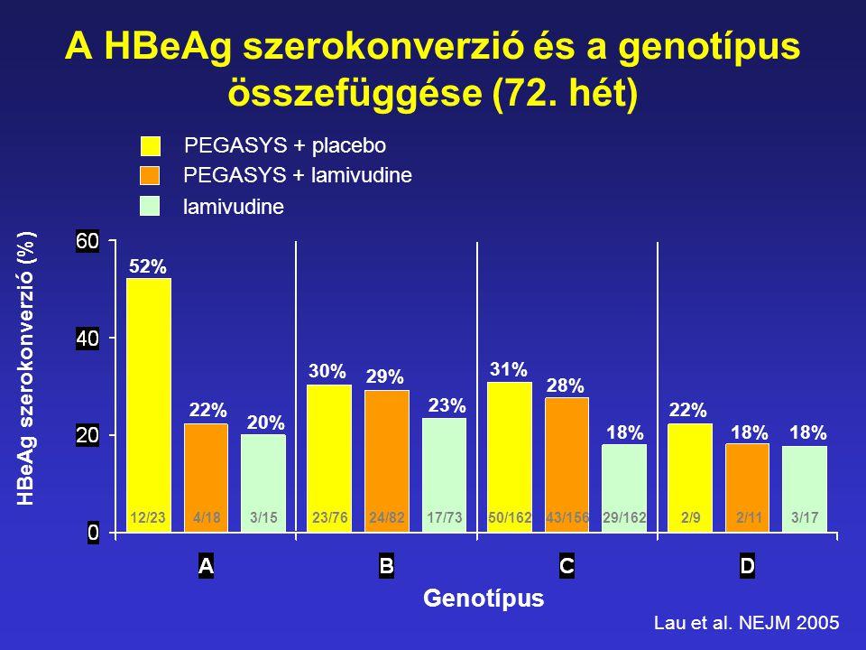 A HBeAg szerokonverzió és a genotípus összefüggése (72. hét)