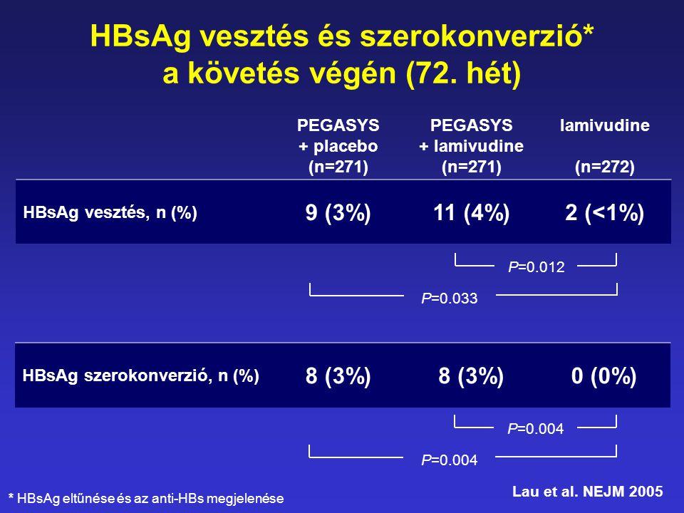 HBsAg vesztés és szerokonverzió* a követés végén (72. hét)