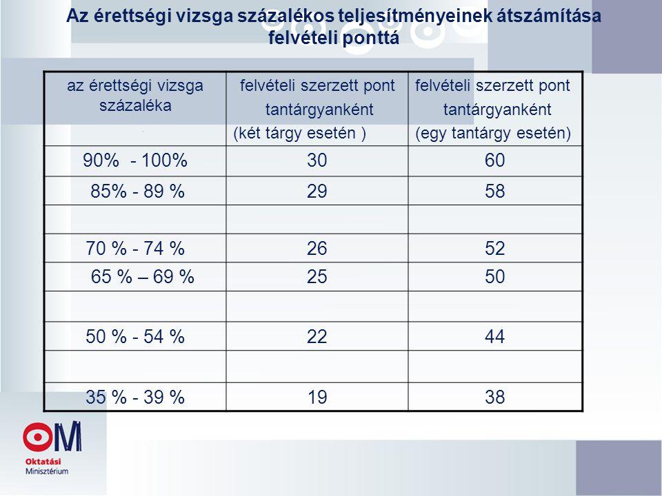 Az érettségi vizsga százalékos teljesítményeinek átszámítása felvételi ponttá