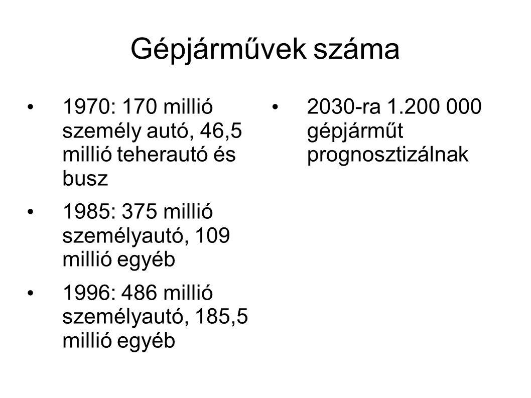 Gépjárművek száma 1970: 170 millió személy autó, 46,5 millió teherautó és busz. 1985: 375 millió személyautó, 109 millió egyéb.