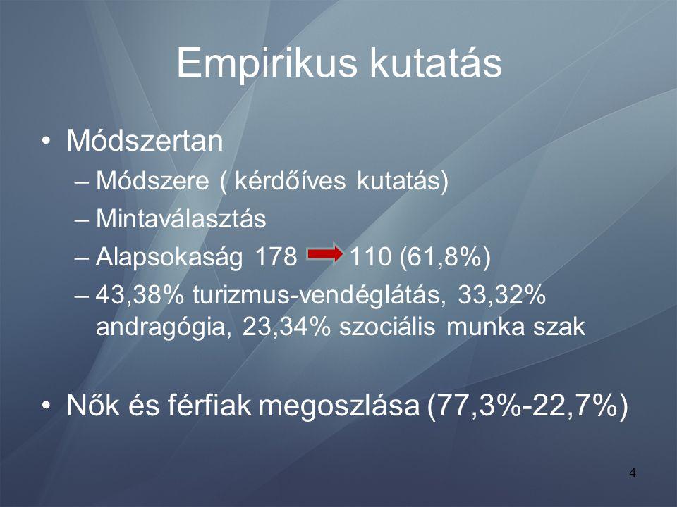 Empirikus kutatás Módszertan Nők és férfiak megoszlása (77,3%-22,7%)