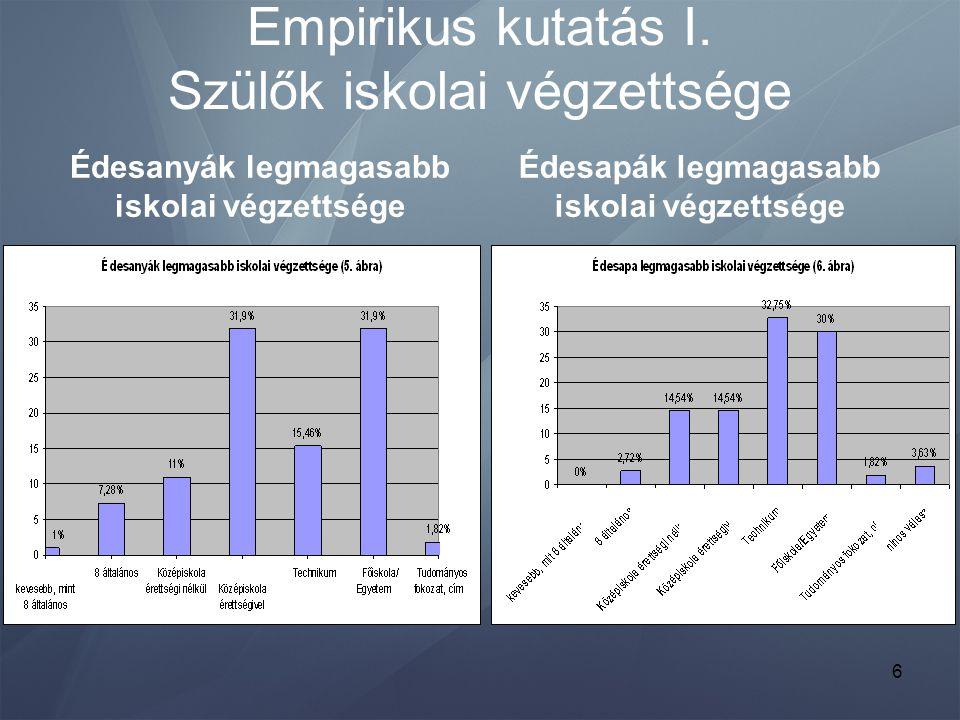 Empirikus kutatás I. Szülők iskolai végzettsége