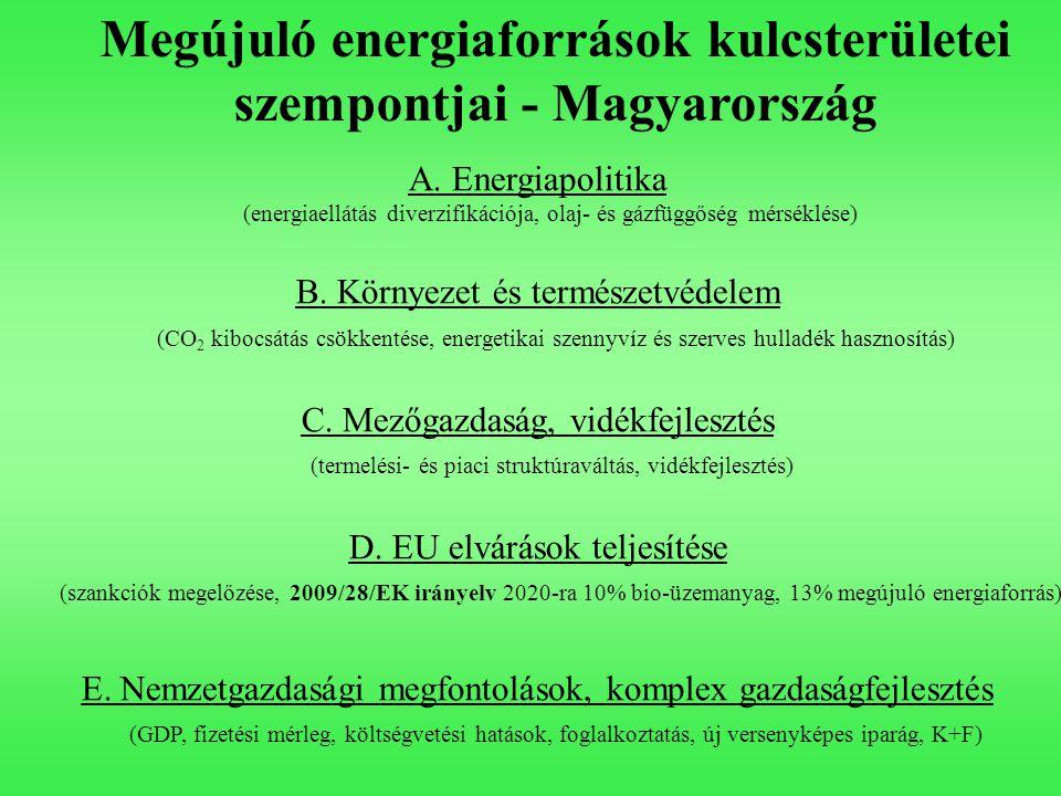 Megújuló energiaforrások kulcsterületei szempontjai - Magyarország