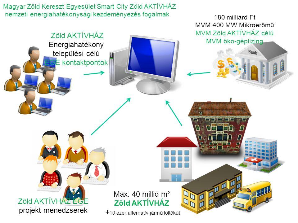 Energiahatékony települési célú EGE kontaktpontok