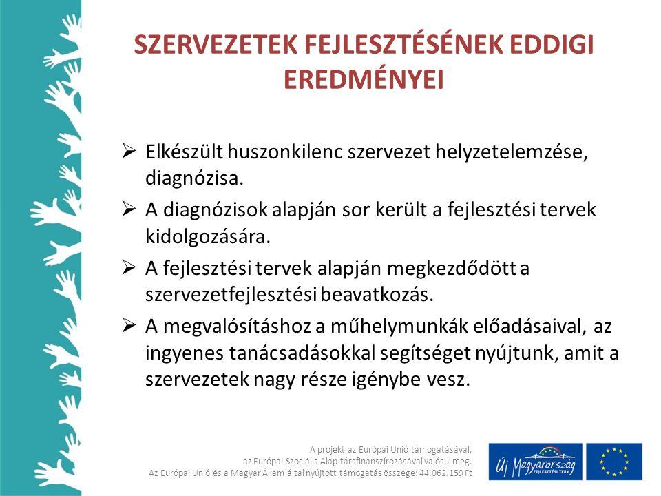 SZERVEZETEK FEJLESZTÉSÉNEK EDDIGI EREDMÉNYEI