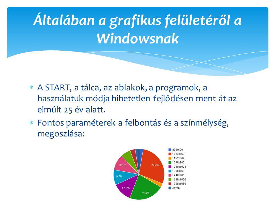 Általában a grafikus felületéről a Windowsnak
