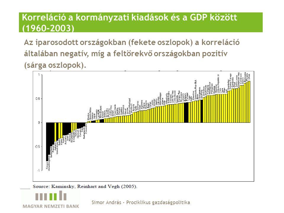 Korreláció a kormányzati kiadások és a GDP között (1960-2003)