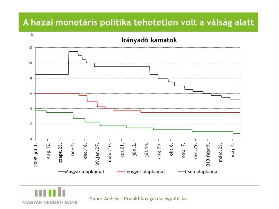 A hazai monetáris politika tehetetlen volt a válság alatt