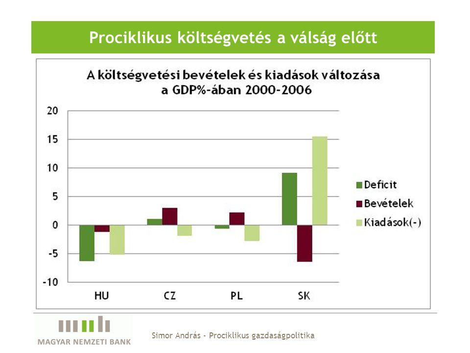 Prociklikus költségvetés a válság előtt