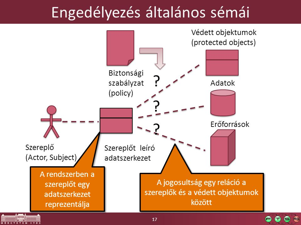 Engedélyezés általános sémái