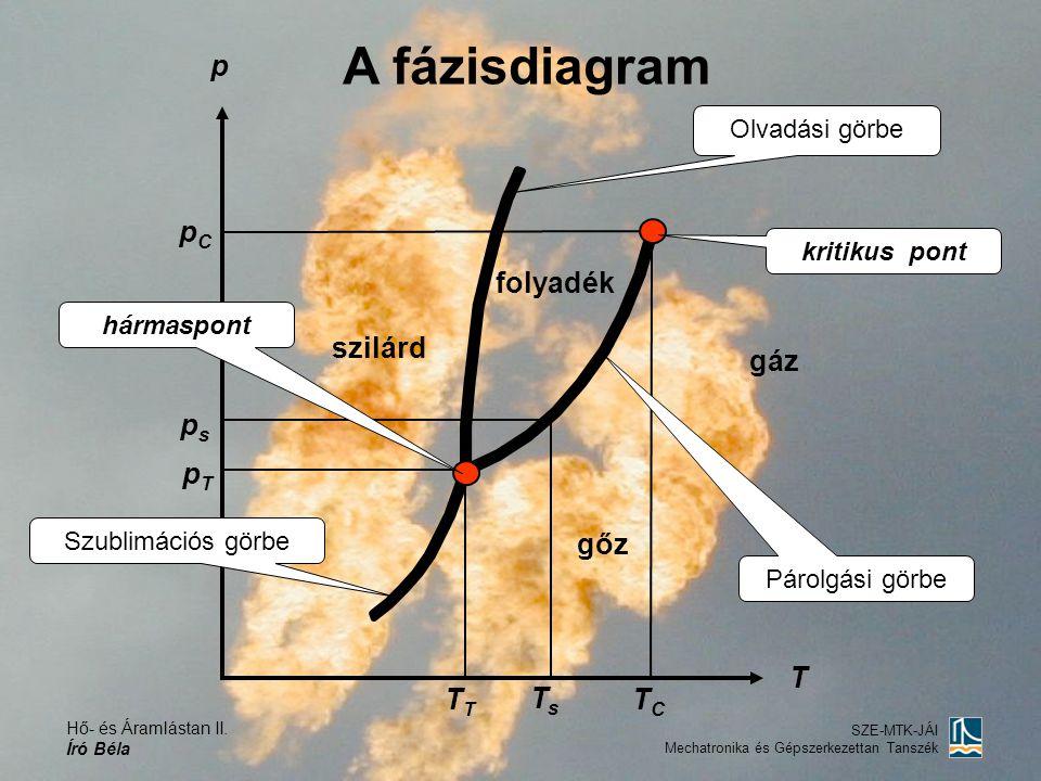 A fázisdiagram p pC folyadék szilárd gáz ps pT gőz T TT Ts TC