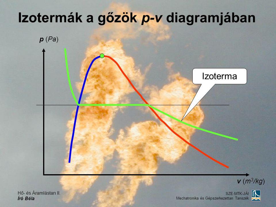 Izotermák a gőzök p-v diagramjában