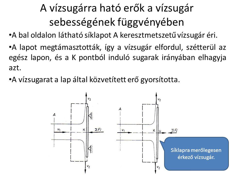 A vízsugárra ható erők a vízsugár sebességének függvényében