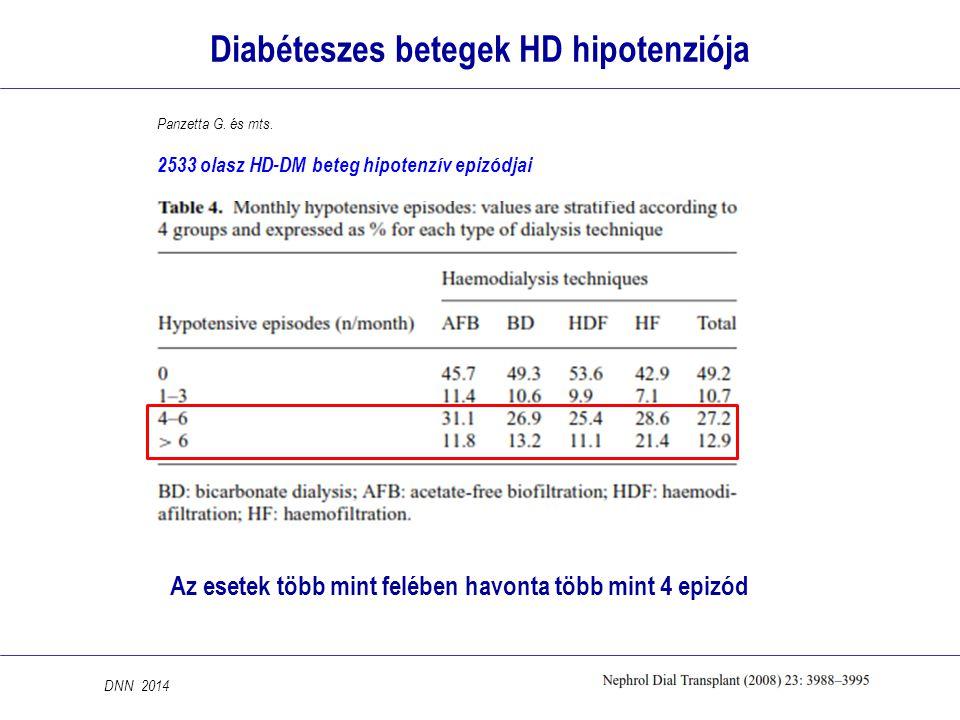 Diabéteszes betegek HD hipotenziója