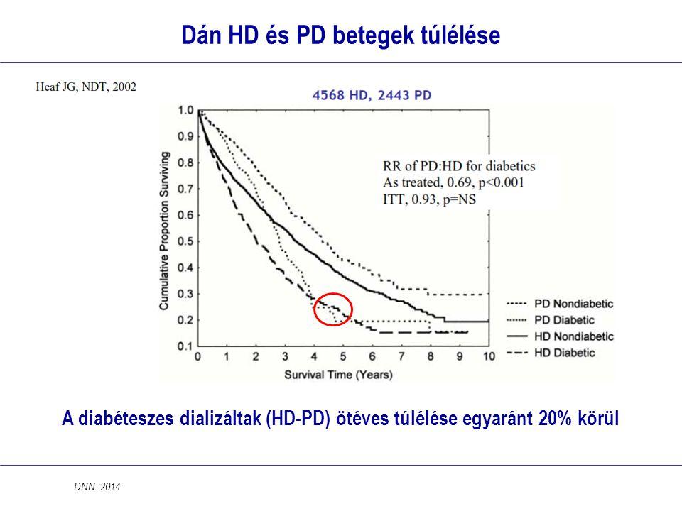 Dán HD és PD betegek túlélése