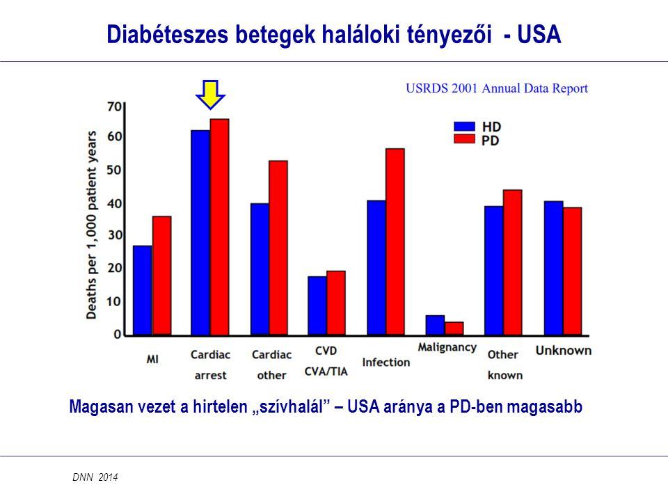 Diabéteszes betegek haláloki tényezői - USA