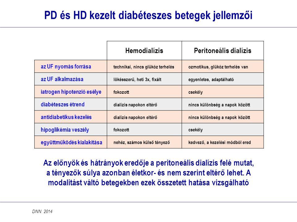 PD és HD kezelt diabéteszes betegek jellemzői Peritoneális dialízis