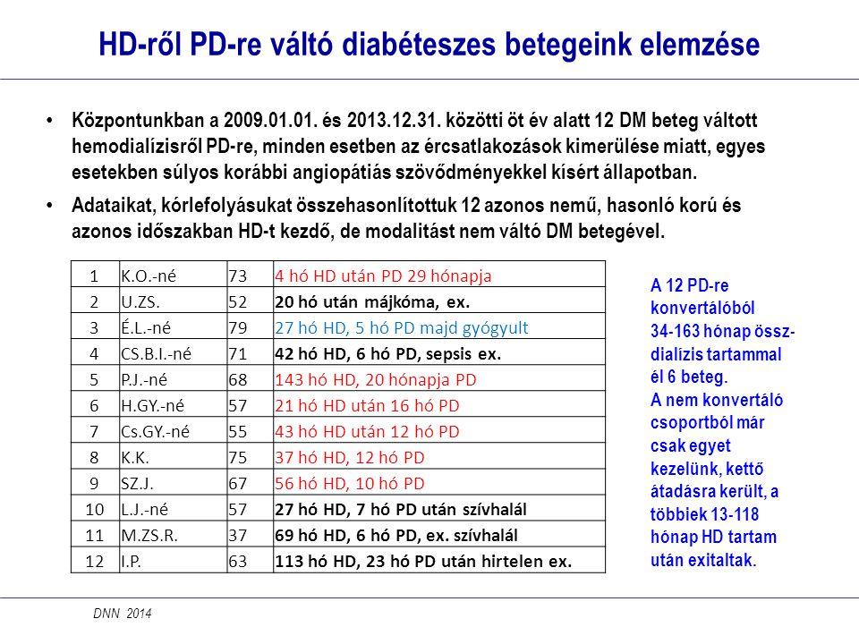 HD-ről PD-re váltó diabéteszes betegeink elemzése