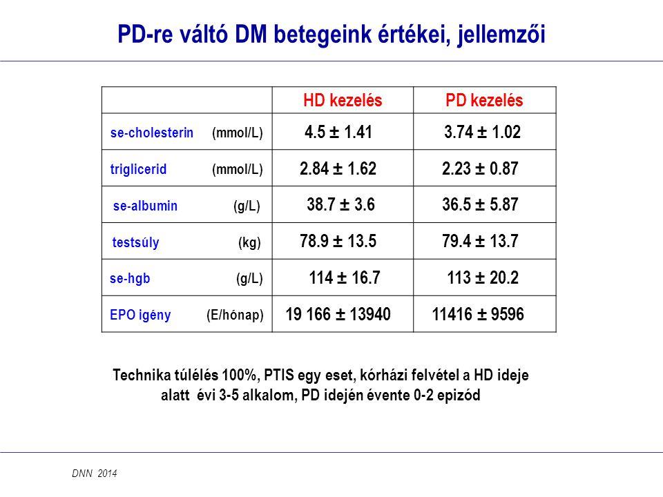 PD-re váltó DM betegeink értékei, jellemzői se-cholesterin (mmol/L)