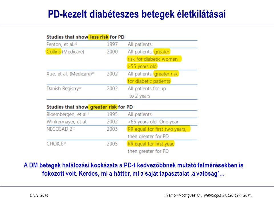 PD-kezelt diabéteszes betegek életkilátásai
