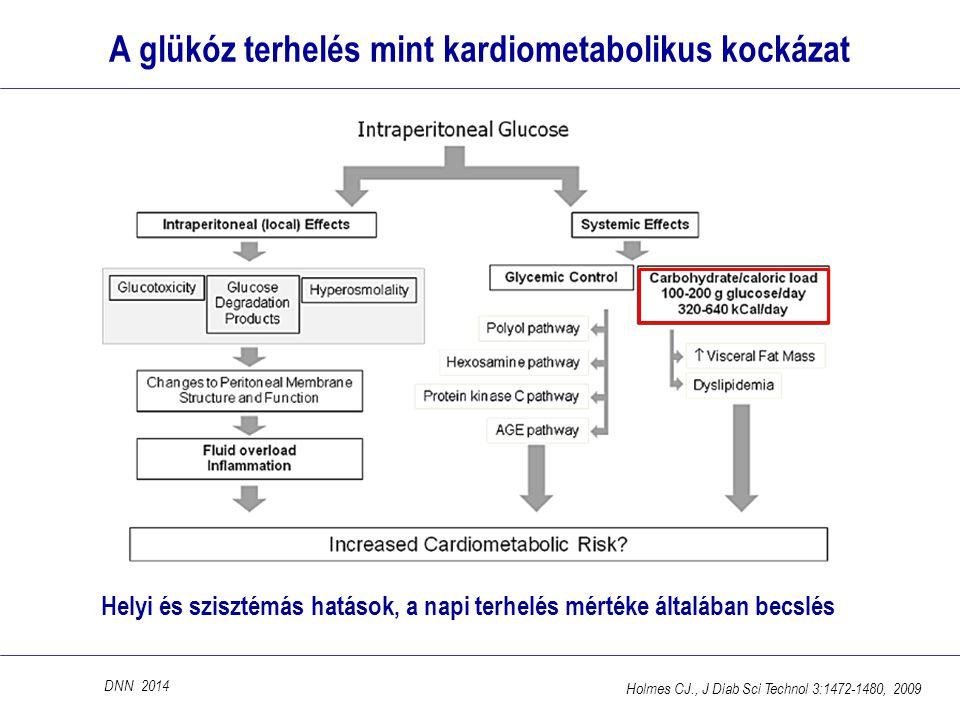 A glükóz terhelés mint kardiometabolikus kockázat