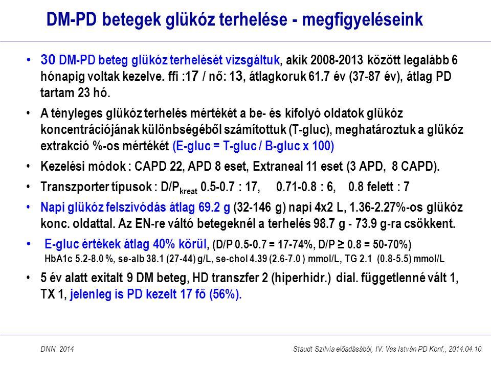 DM-PD betegek glükóz terhelése - megfigyeléseink