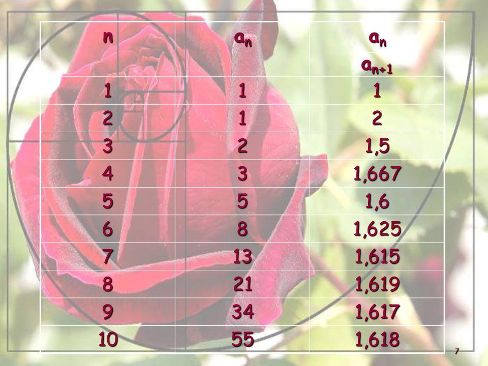 n an an+1 1 2 3 1,5 4 1,667 5 1,6 6 8 1,625 7 13 1,615 21 1,619 9 34 1,617 10 55 1,618