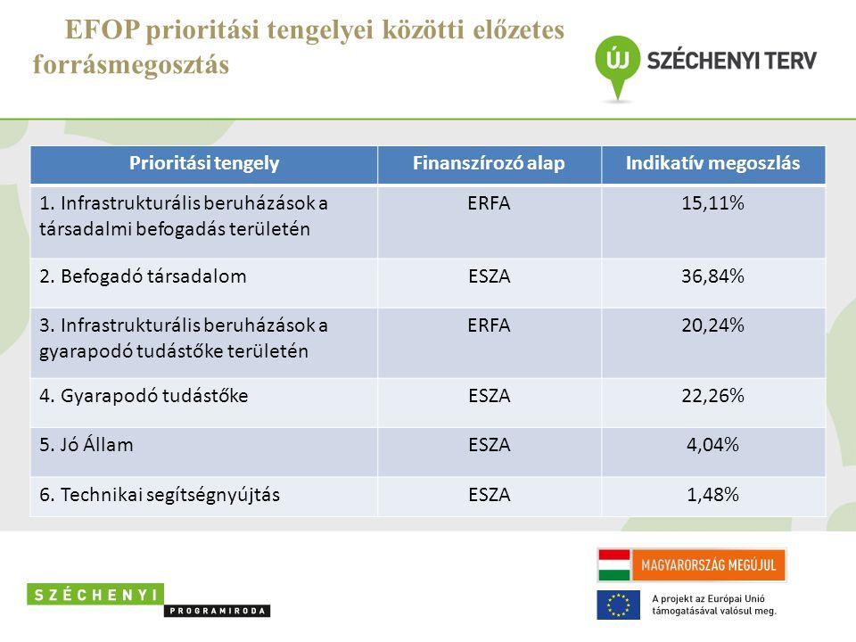 EFOP prioritási tengelyei közötti előzetes forrásmegosztás