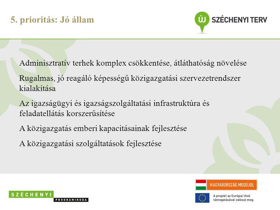 5. prioritás: Jó állam Adminisztratív terhek komplex csökkentése, átláthatóság növelése.