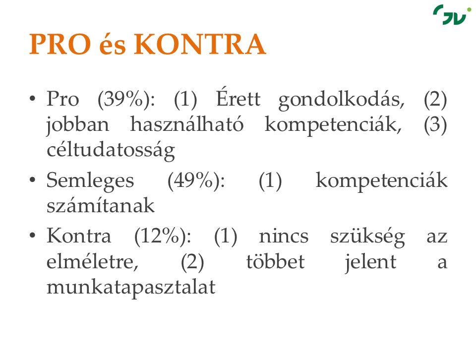 PRO és KONTRA Pro (39%): (1) Érett gondolkodás, (2) jobban használható kompetenciák, (3) céltudatosság.