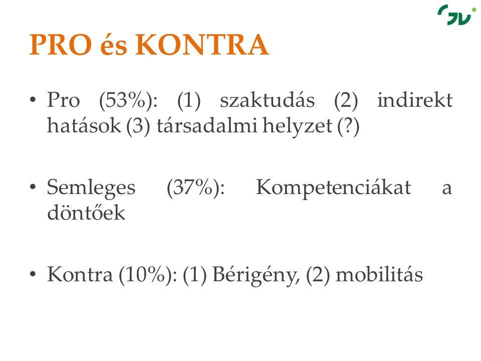 PRO és KONTRA Pro (53%): (1) szaktudás (2) indirekt hatások (3) társadalmi helyzet ( ) Semleges (37%): Kompetenciákat a döntőek.