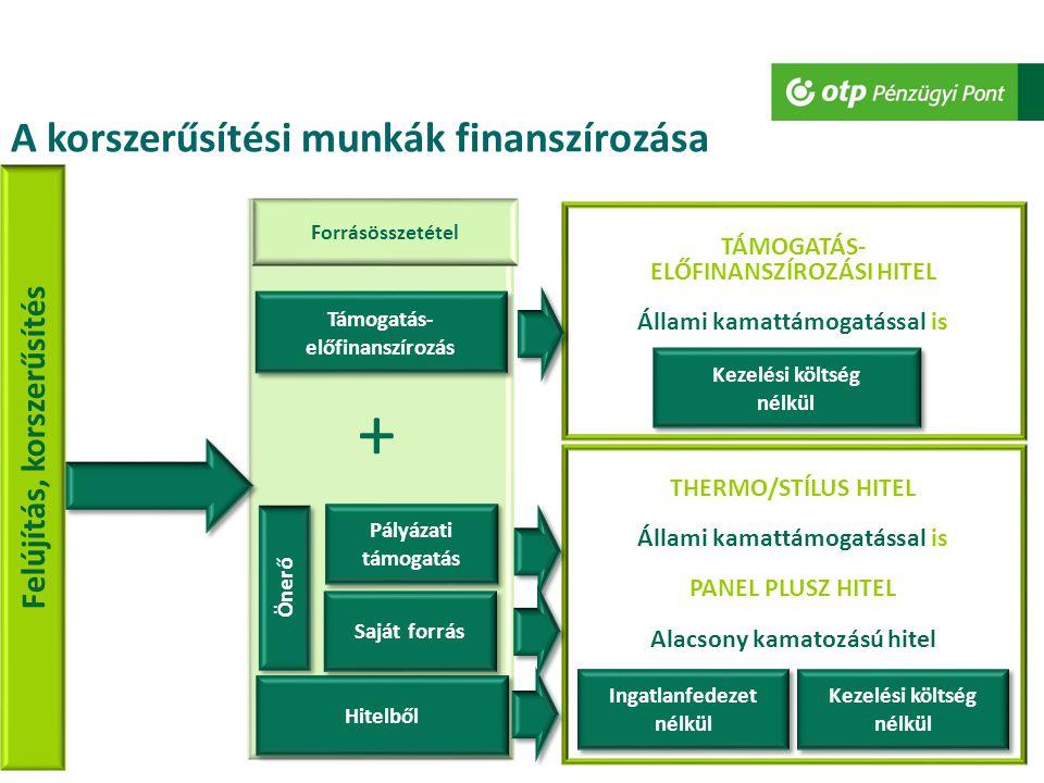 + A korszerűsítési munkák finanszírozása Felújítás, korszerűsítés