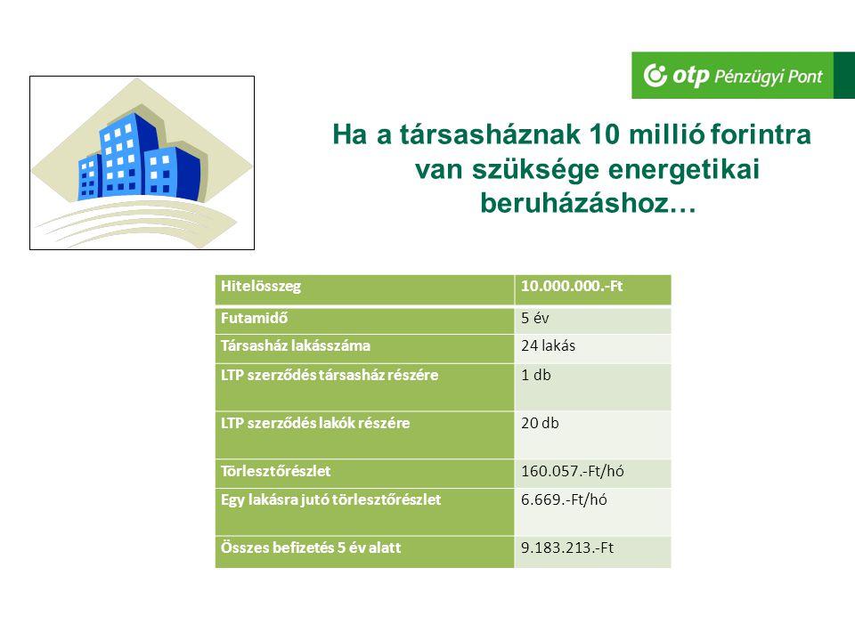 Ha a társasháznak 10 millió forintra van szüksége energetikai beruházáshoz…
