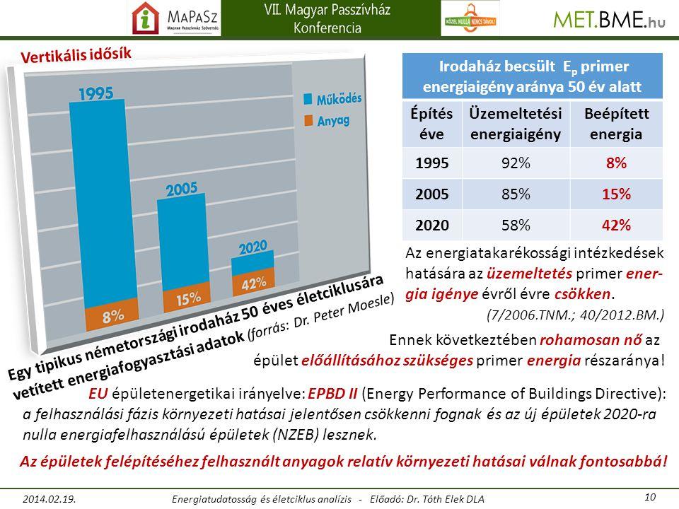 Irodaház becsült Ep primer energiaigény aránya 50 év alatt Építés éve
