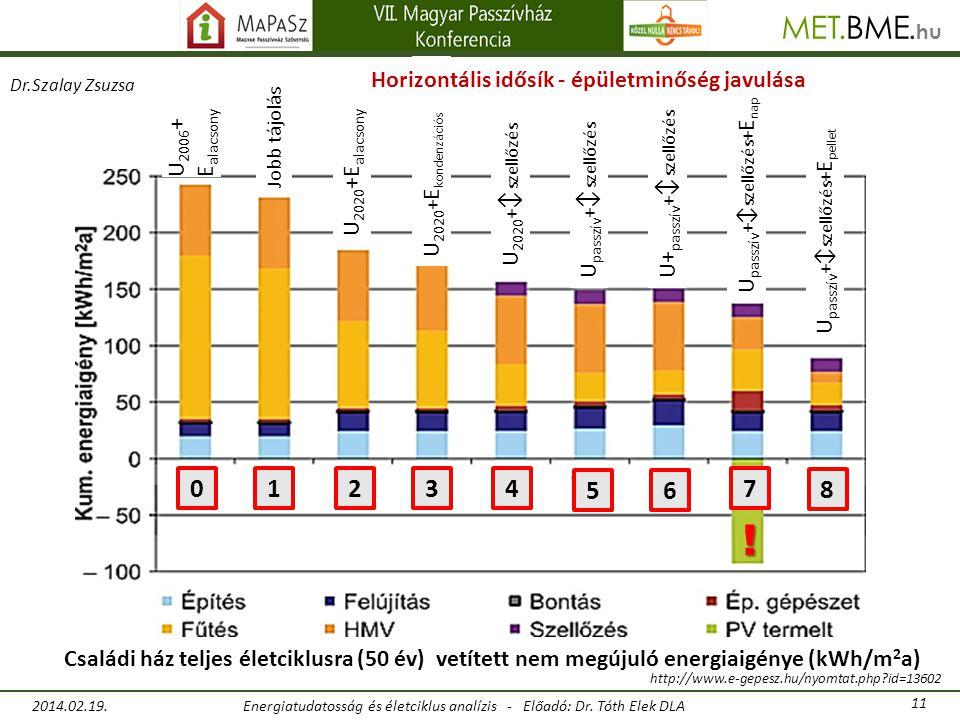 ! 1 2 3 4 5 6 7 8 Horizontális idősík - épületminőség javulása U2006+