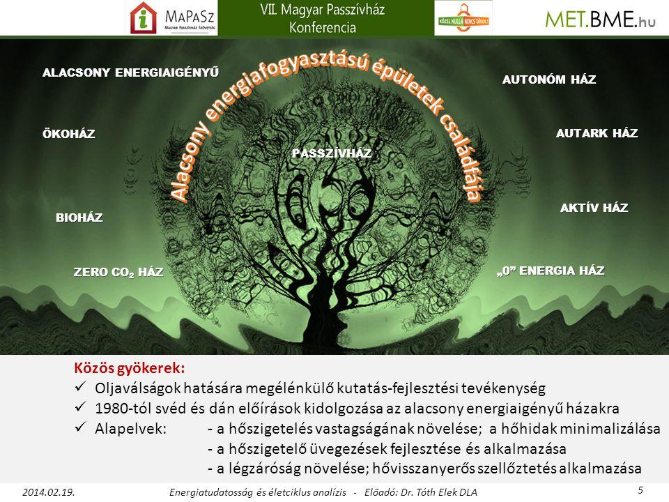 Alacsony energiafogyasztású épületek családfája
