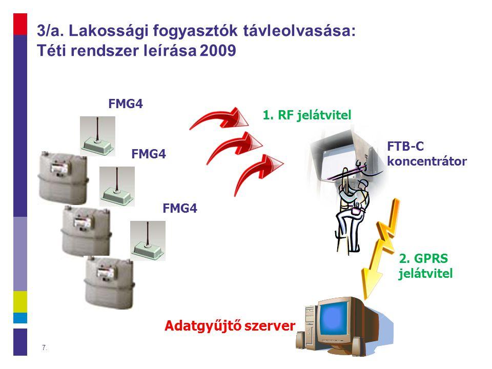 3/a. Lakossági fogyasztók távleolvasása: Téti rendszer leírása 2009