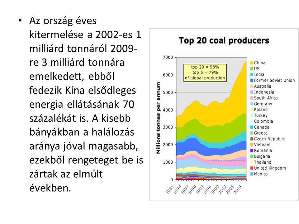 Az ország éves kitermelése a 2002-es 1 milliárd tonnáról 2009-re 3 milliárd tonnára emelkedett, ebből fedezik Kína elsődleges energia ellátásának 70 százalékát is.