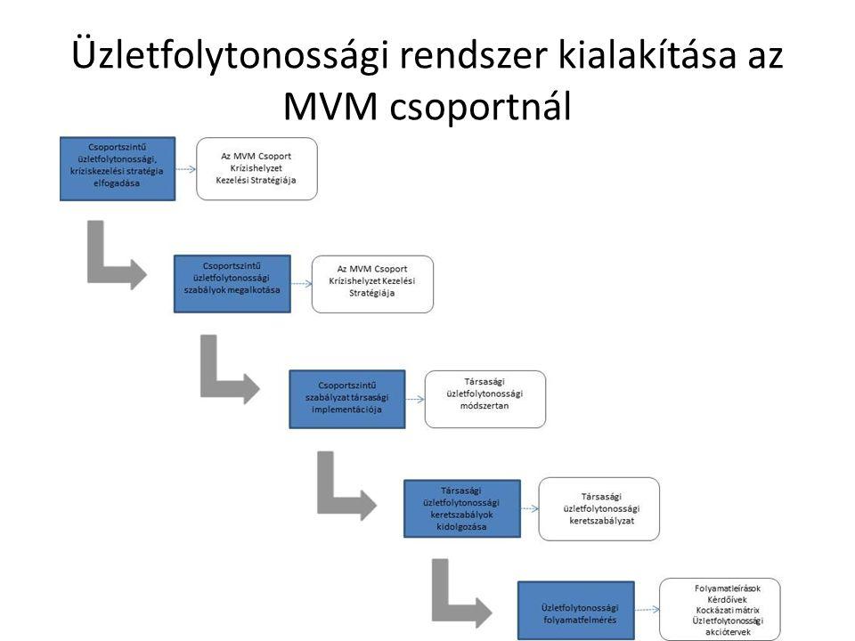 Üzletfolytonossági rendszer kialakítása az MVM csoportnál