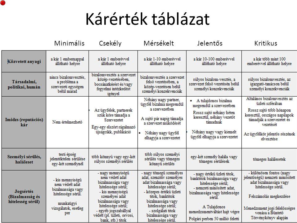 Kárérték táblázat Minimális Csekély Mérsékelt Jelentős Kritikus.