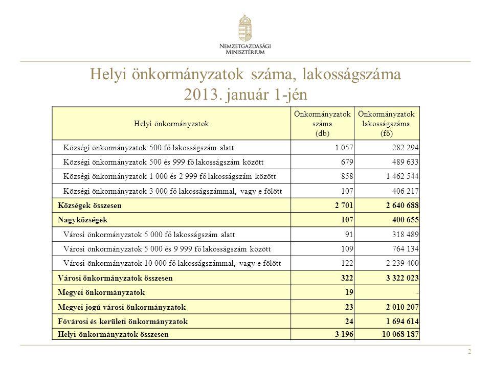Helyi önkormányzatok száma, lakosságszáma 2013. január 1-jén