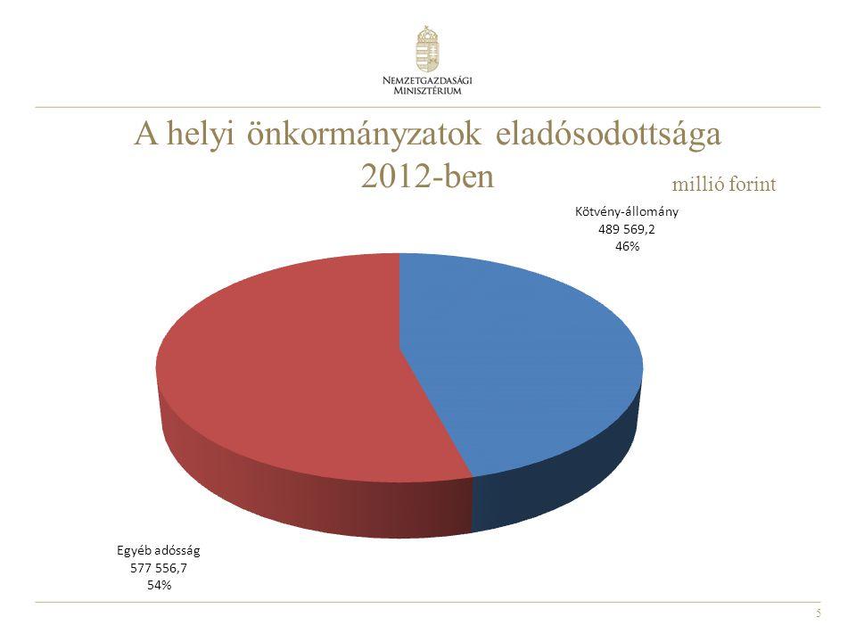 A helyi önkormányzatok eladósodottsága 2012-ben