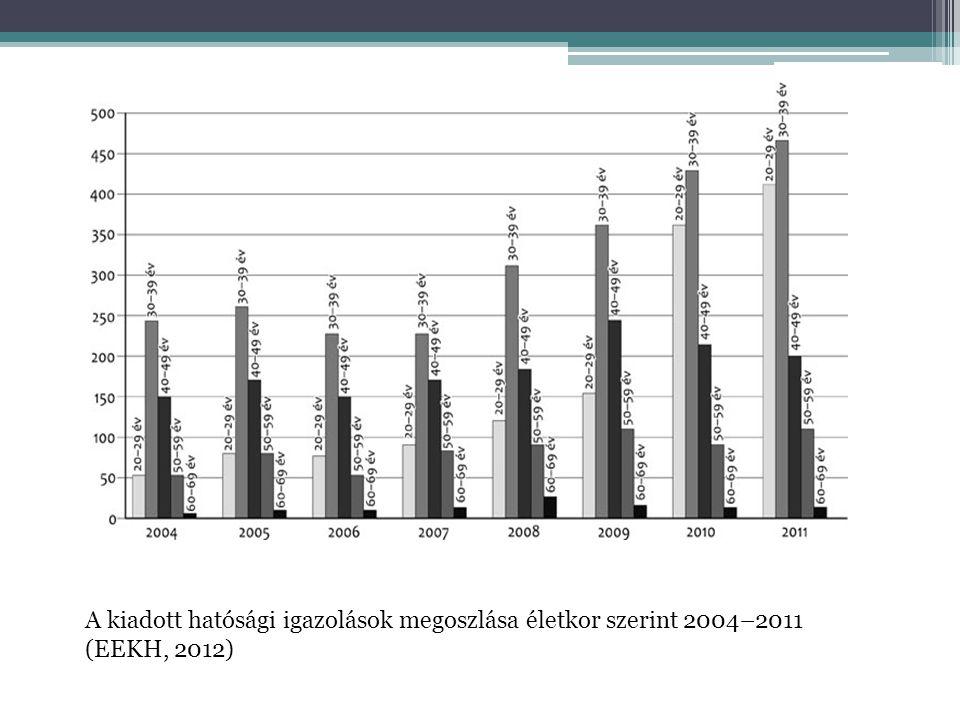 A kiadott hatósági igazolások megoszlása életkor szerint 2004–2011 (EEKH, 2012)